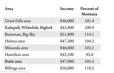 montana per capita income, montana living, montana economy  bureau of business and economic research university of montana