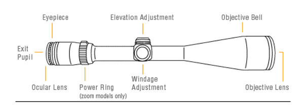 A Beginners Guide To Rifle Scopes