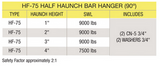 Meadow Burke HF-75 Half Haunch Bar Hanger 90º