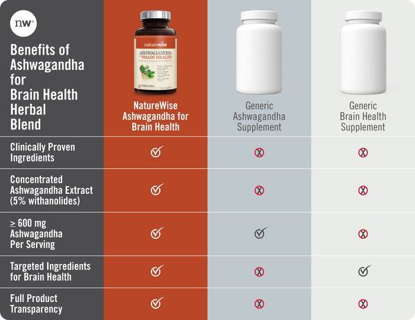Ashwagandha for Brain Health Chart