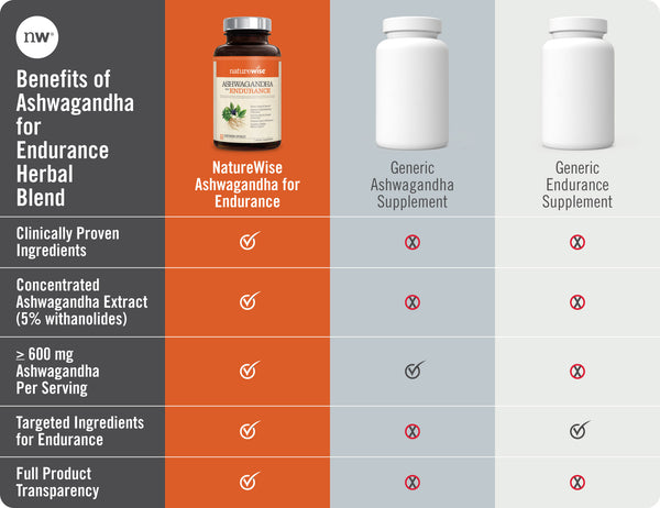Ashwagandha for Endurance Chart