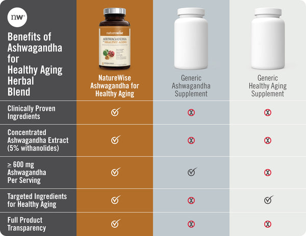 Ashwagandha for Healthy Aging Chart