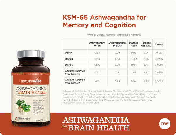Ashwagandha for Brain Health More Facts