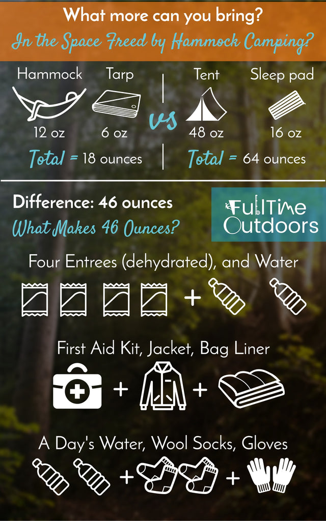 Infographic showing uses for extra space saved by carrying a hammock instead of a tent and sleeping pad