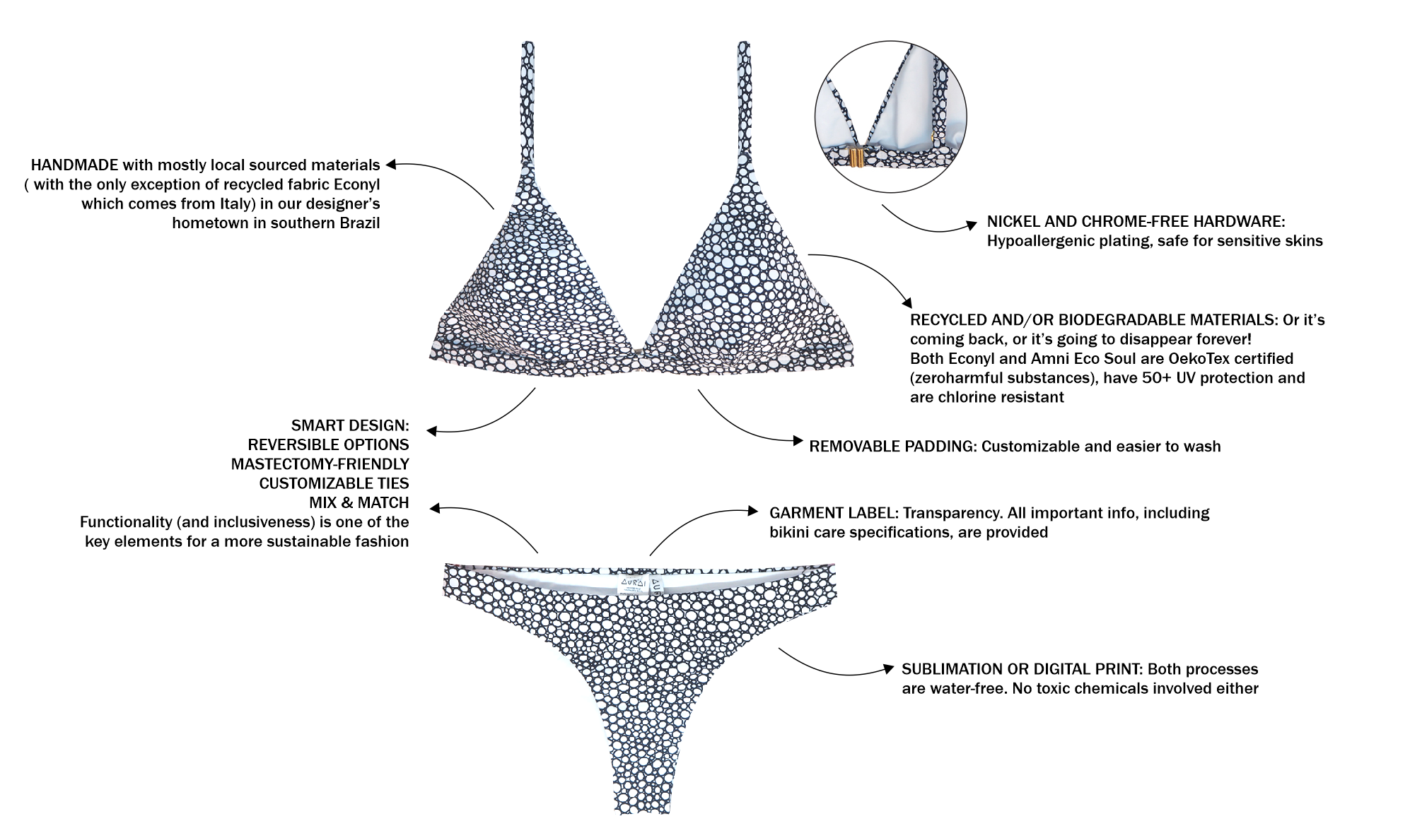 anatomy of an eco swimwear
