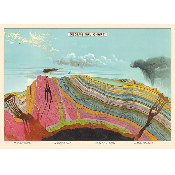 vintage-style poster - geology