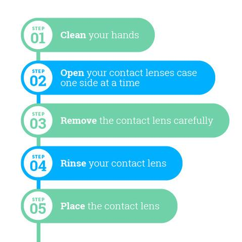 An easy guide on how to put in contact lenses.