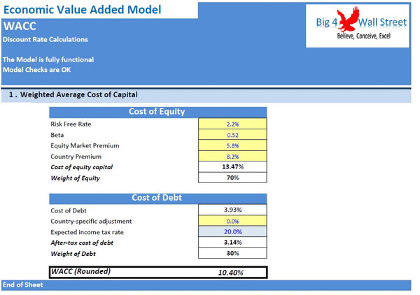 Economic Value Added Model