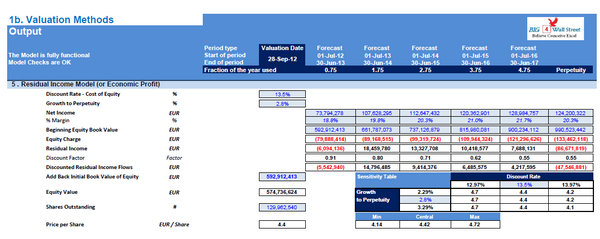 Financial Model (Toys & Seasonal) Excel Template