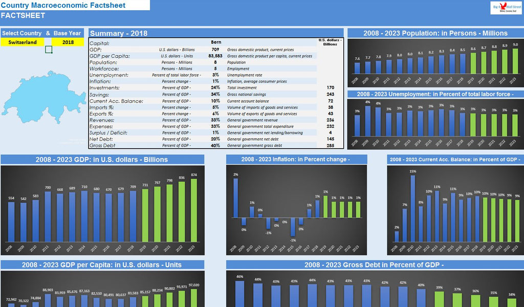 Country Macroeconomic Factsheet Excel Template