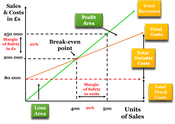 Break Even Analysis Model