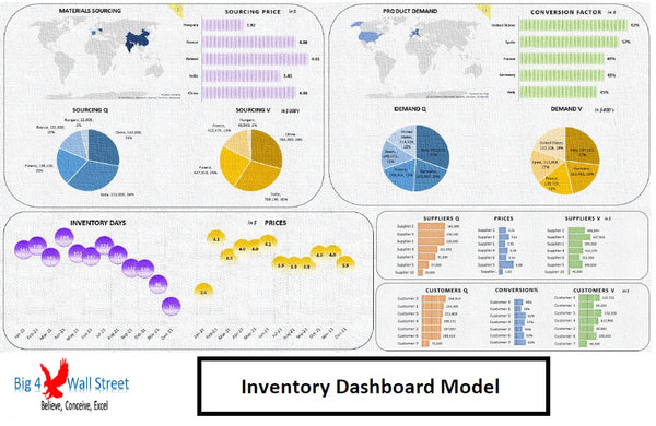 Inventory Dashboard Model