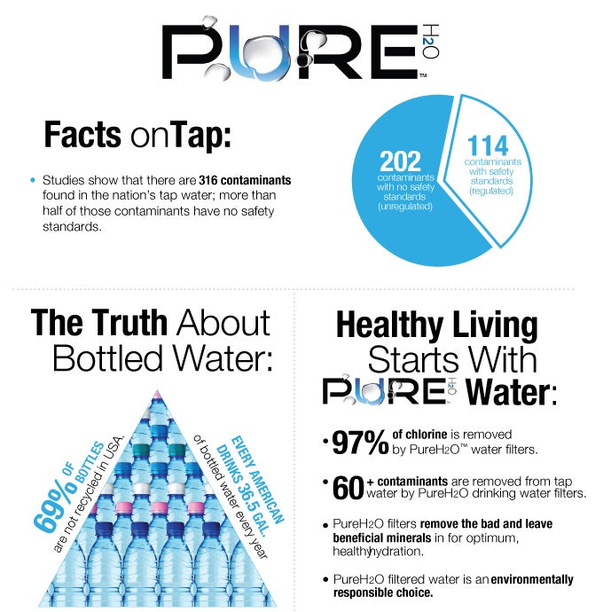 PureH2O™ Countertop Water Filter - Facentials