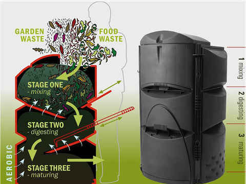 Info graphic shows how the Earthmaker 3-Stage Composter works