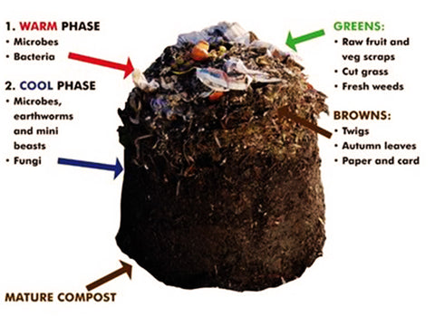 Image of Riverstone Portable Composting Sack - How it works diagram
