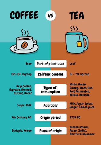 Coffee vs Tea Comparison by Tallenge Store