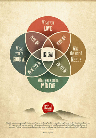 Ikigai 生き甲斐 the Japanese Concept Of  a Reason For Being Poster by Tallenge