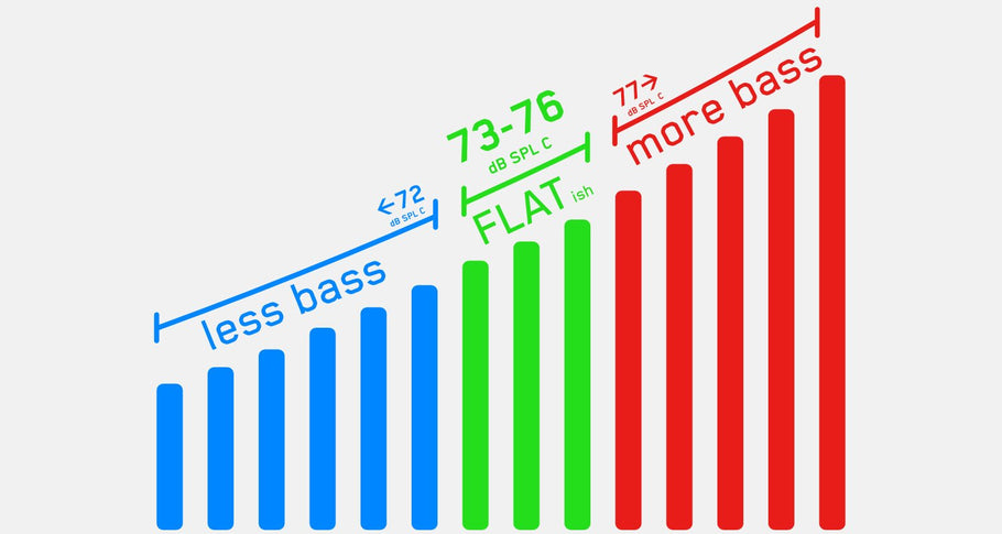 The Perfect Monitoring Levels For Your Home Studio