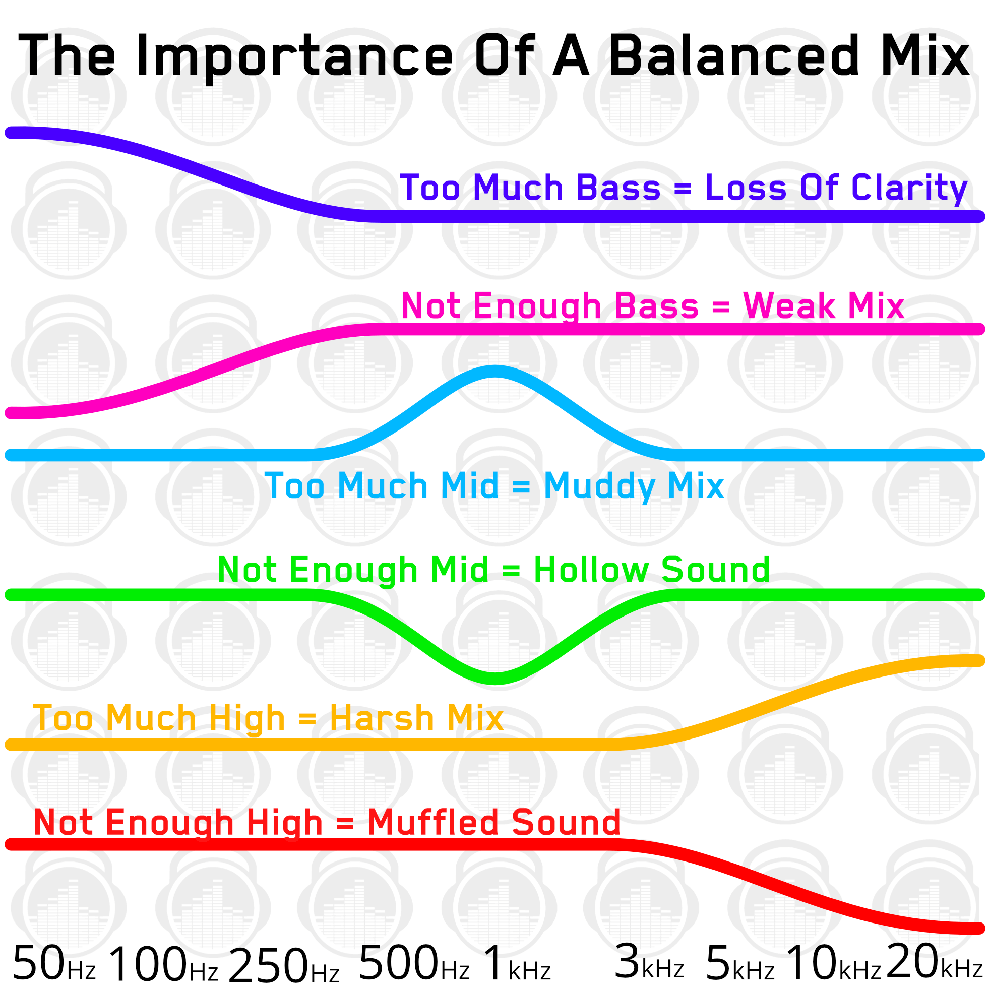 Importance of a balanced mix