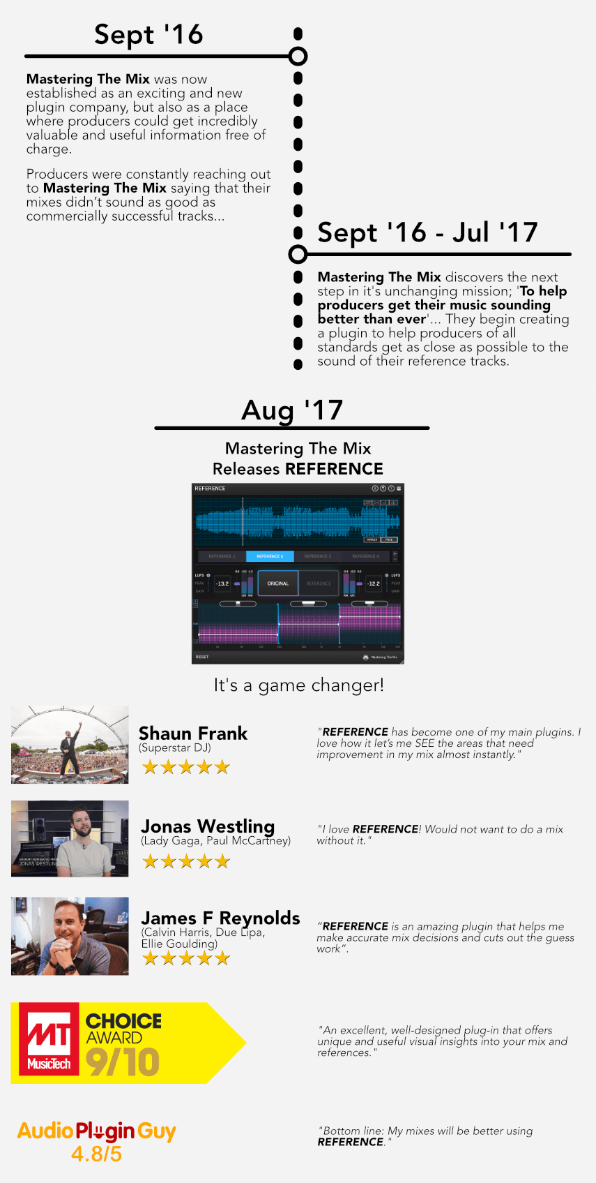 Mastering The Mix timeline 2