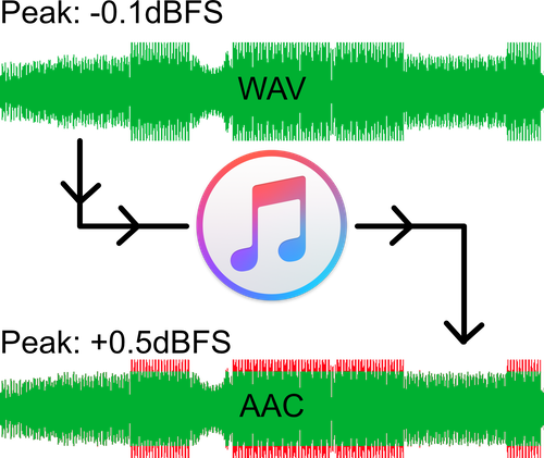 Apple Digital Masters - How To Get Your Song In The Apple Digital