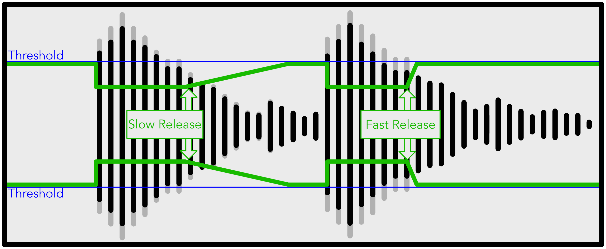 What does release mean in a compressor?