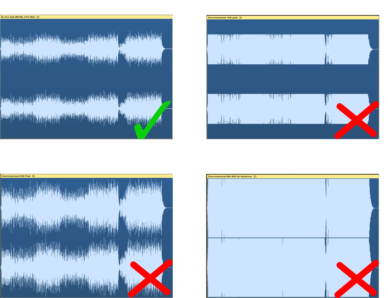 Correct headroom for audio when mastering. Visual representation of how audio should look.