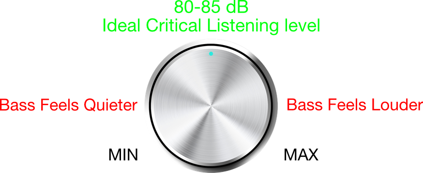 Ideal critical listening level when mixing audio