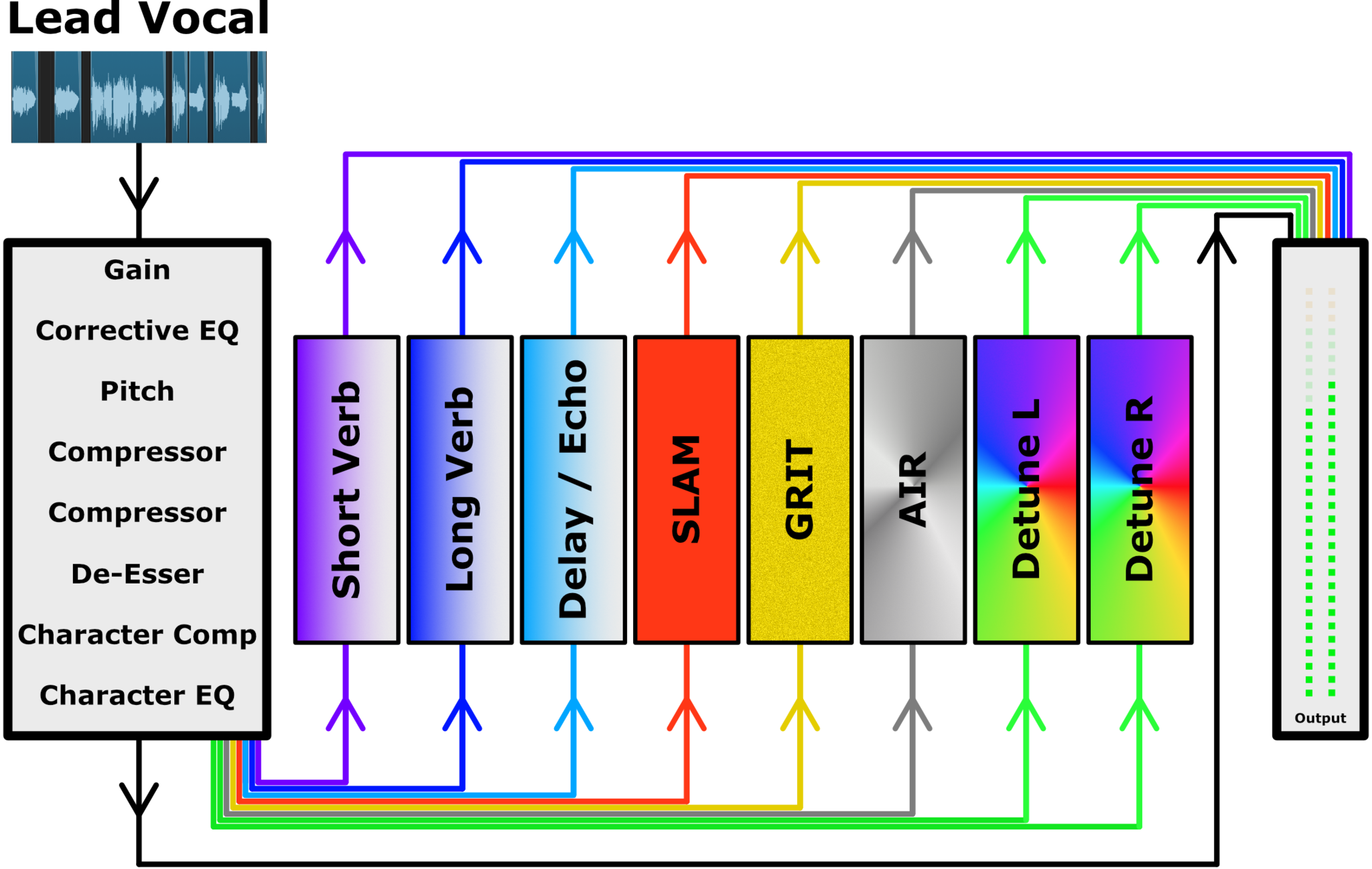 Aux Channels Infographic