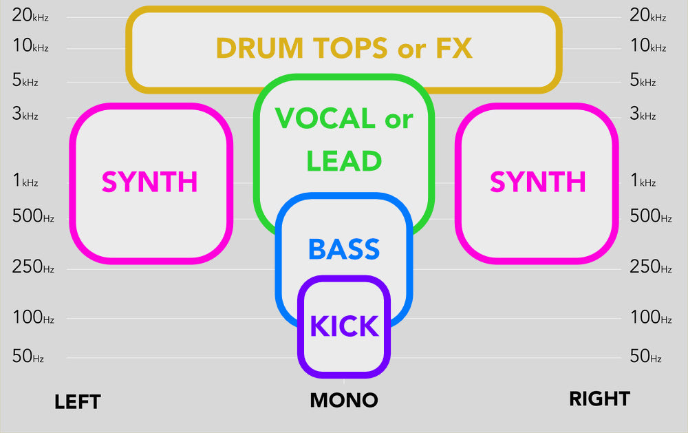 How To Produce A Powerful Drop For Your Song | Mastering The Mix