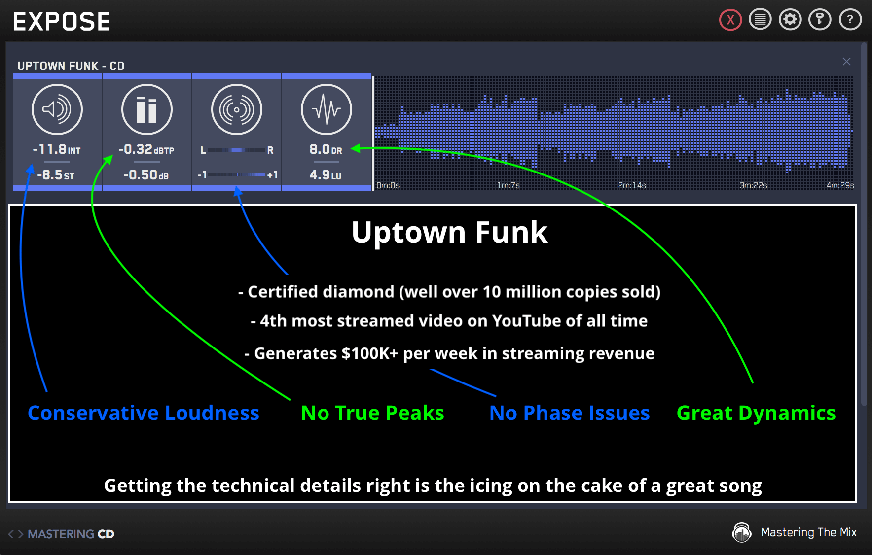 Uptown Funk technical details