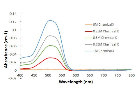 UV/Vis Spectroscopy