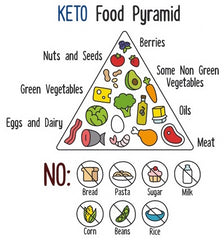 The Keto Pyramid Ketosis Low No Carb