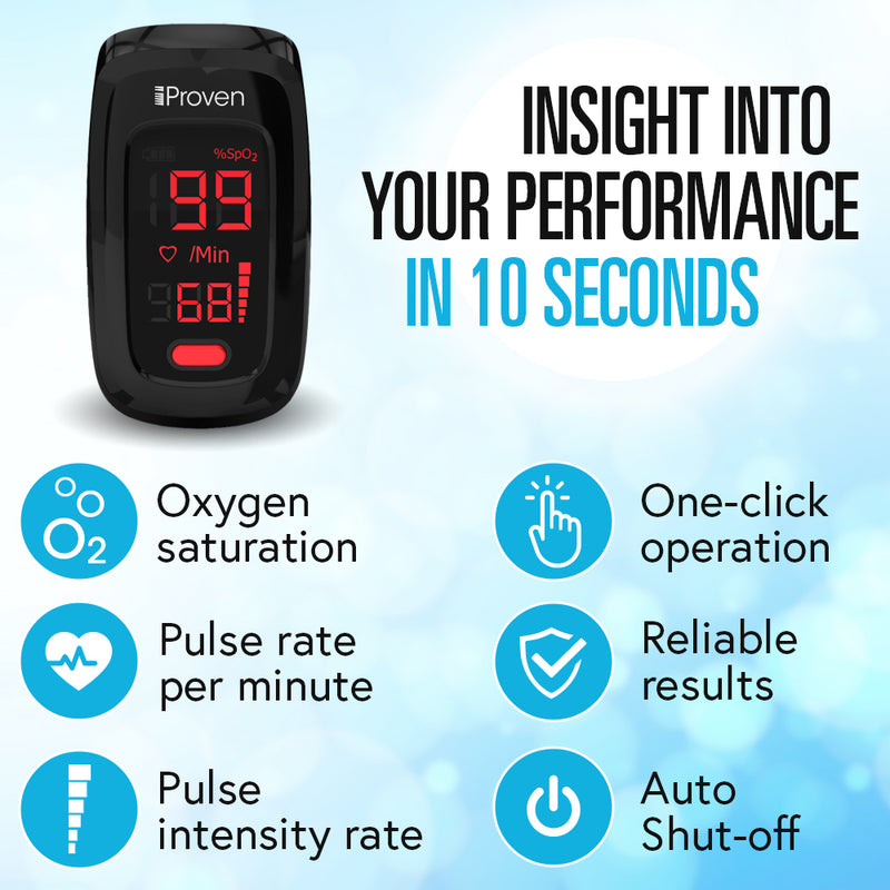 Get Insight into your performance in just 10 seconds. You will get insight on your Oxygen Saturation, Pulse rate per minute, Pulse Intensity rate. You will have One-click operations in just 10 seconds you will have reliable results and our iProven Pulse Oximeter has an Auto Shut-Off Function