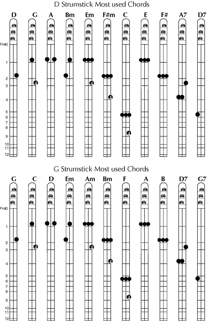 Chord Diagrams Strumstick