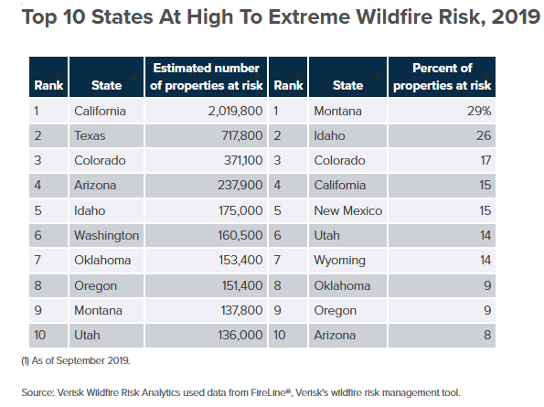 2019 Top 10 states at high to extreme wildfire risk