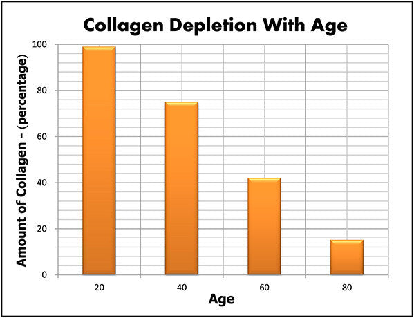 Collagen Supplementation