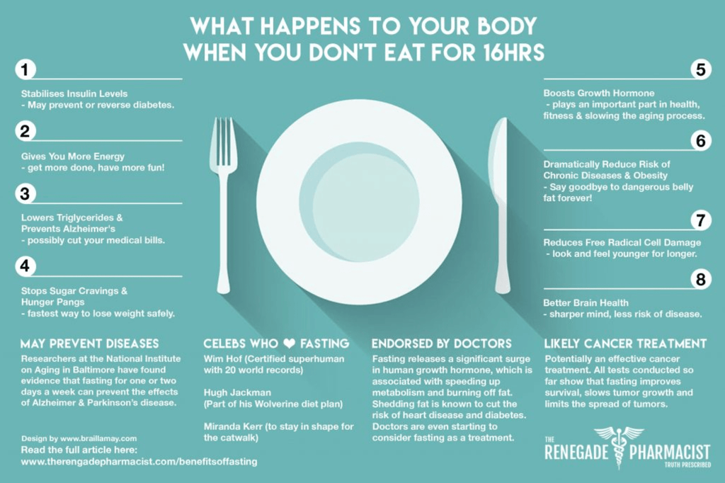 Intermittent fasting AKA starving yourself.