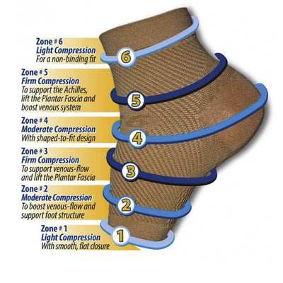 Global Footcare, FS6 Compression Foot Sleeve - Birkenstock Hahndorf