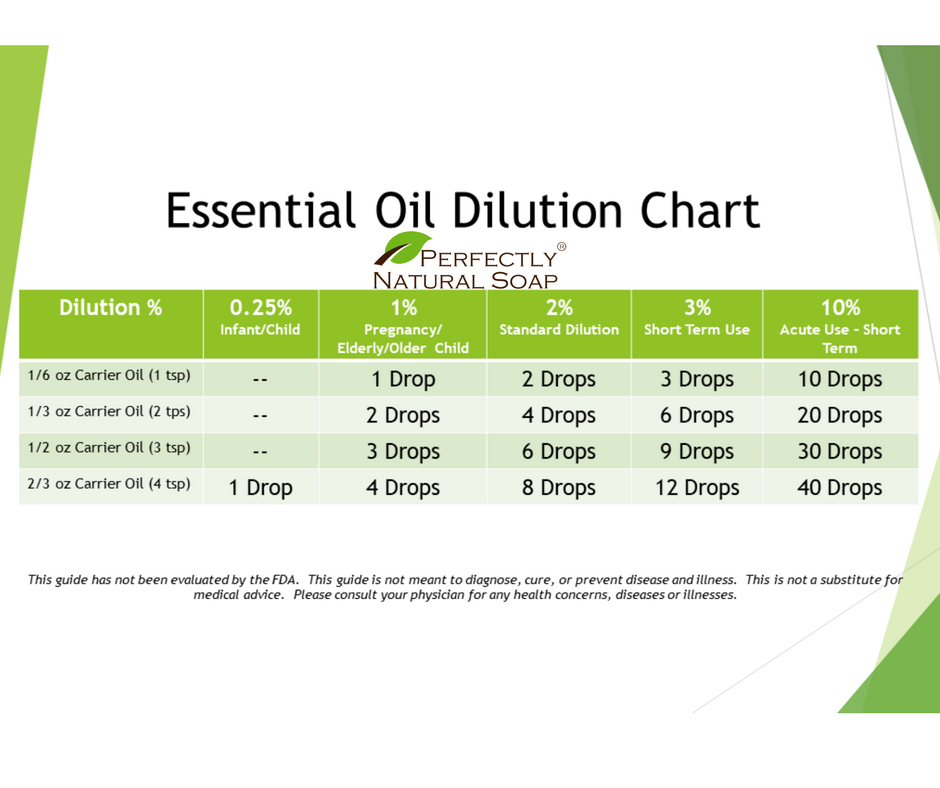 essntial oil dilution rates