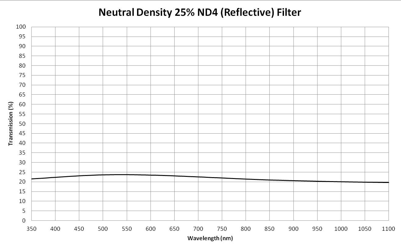 Neutral Density 4 (ND4)