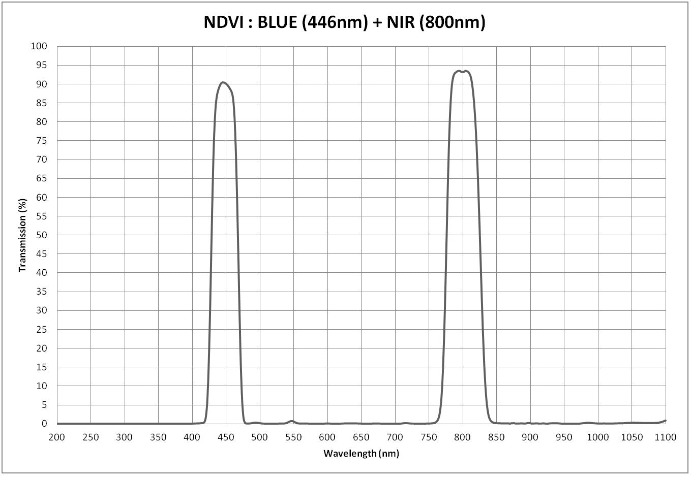 NDVI Blue 446nm + NIR 800nm [Supermount]