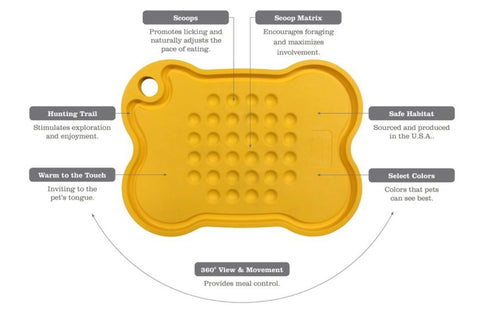 Yellow Mine Platter pet feeding tray showing benefits and features offerered by Sustenance herbs in kittery maine