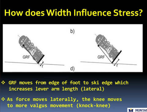 How does ski width influence stress? Wide skis are bad for your knees - and technique.