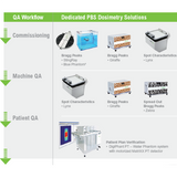 PBS Dosimetry Solutions