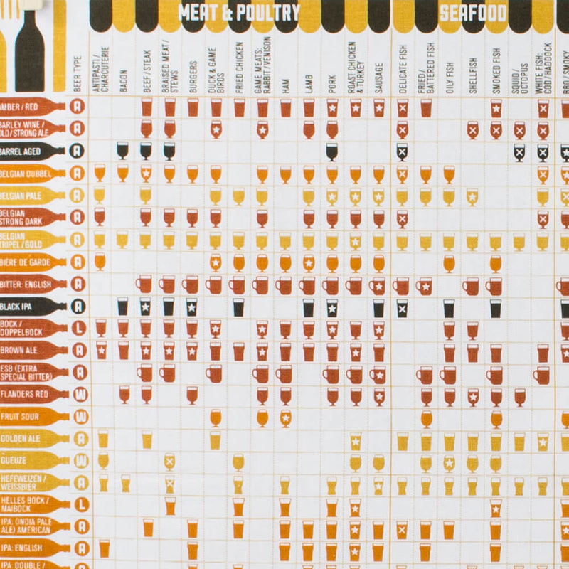 Stuart Gardiner Design A Guide to Pairing Beer with Food Tea Towel