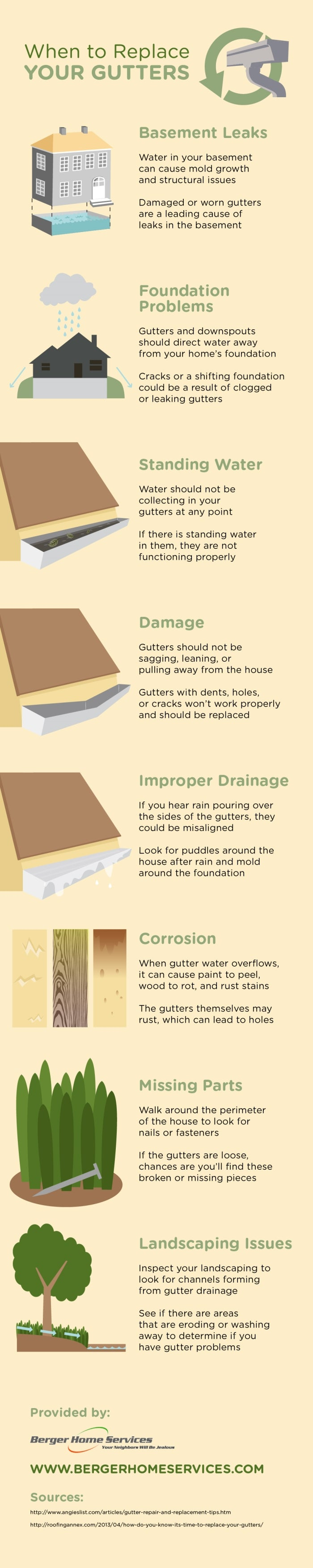 Gutter Infographic