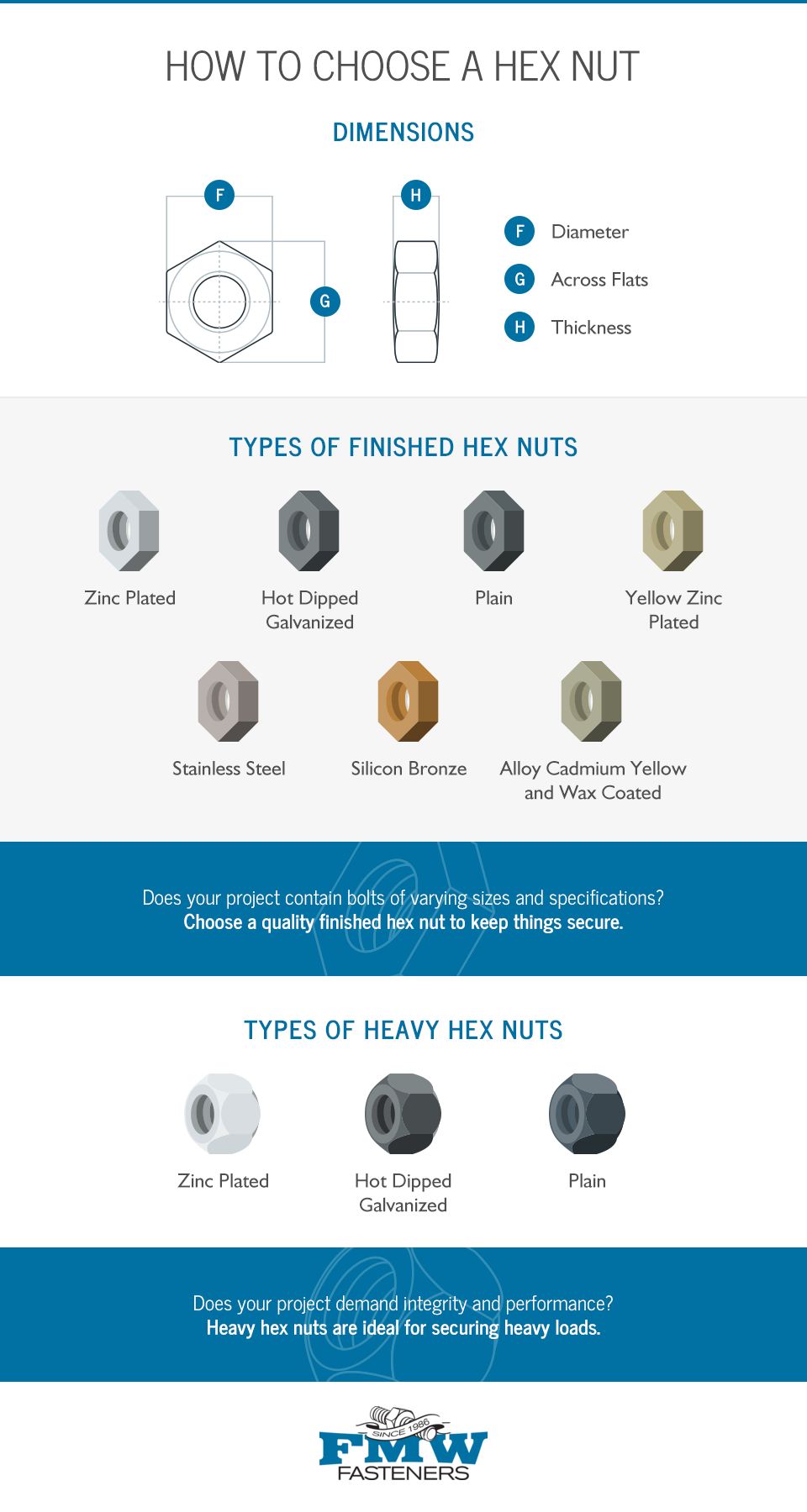 Hex Nut Dimensions Chart How To Choose A Hex Nut Fmw Fasteners