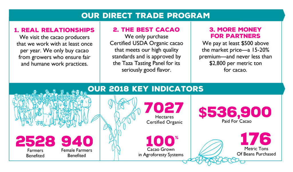 Taza Chocolate Direct Trade Metrics 2018