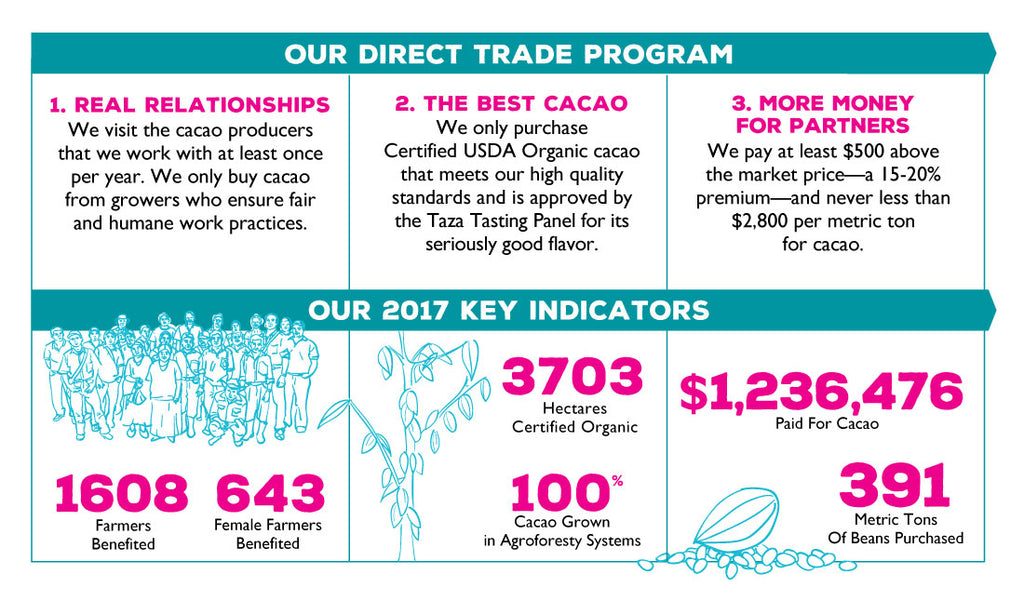 Taza Chocolate Direct Trade Infographic & 2016 Key Indicators